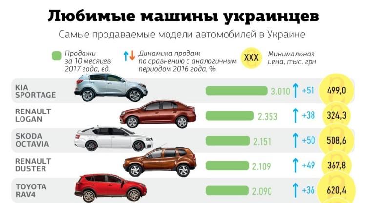 Рейтинг популярных авто в Украине