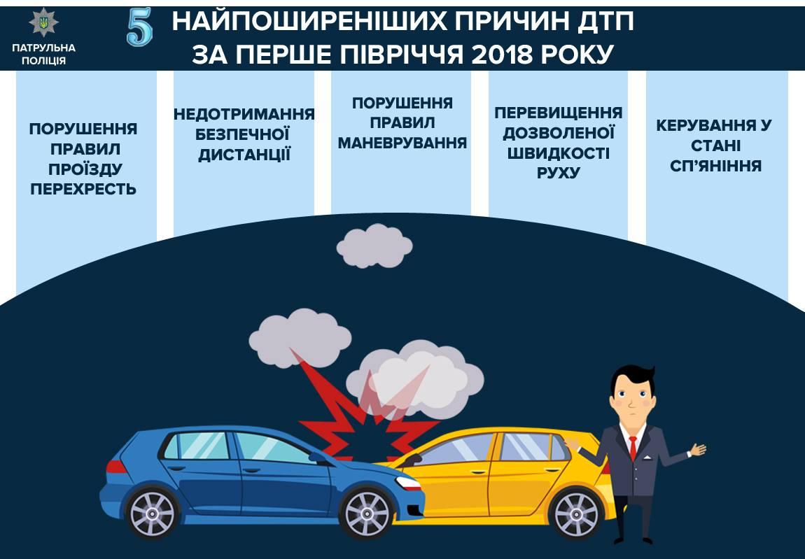 Основные причины ДТП в Украине