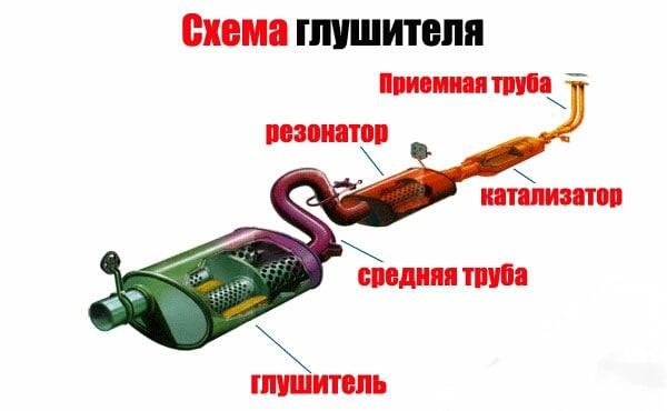 Ремонт и установка глушителя